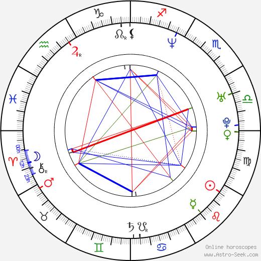 Tomasz Sobczak birth chart, Tomasz Sobczak astro natal horoscope, astrology