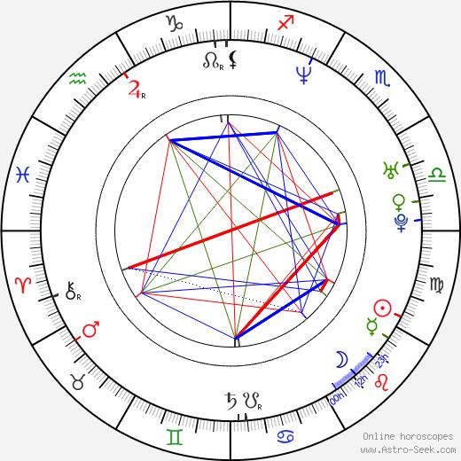 Wanchana Sawatdee tema natale, oroscopo, Wanchana Sawatdee oroscopi gratuiti, astrologia