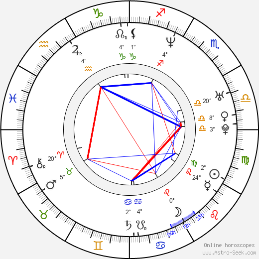 Zoë Poledouris birth chart, biography, wikipedia 2020, 2021