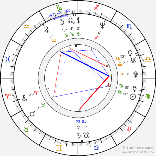 Adriana Lavat birth chart, biography, wikipedia 2019, 2020