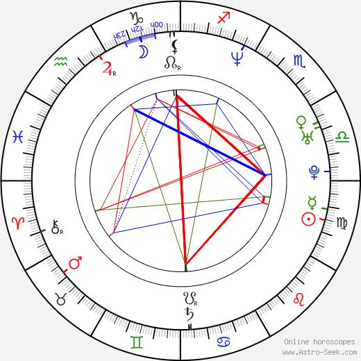 Adriana Lavat astro natal birth chart, Adriana Lavat horoscope, astrology