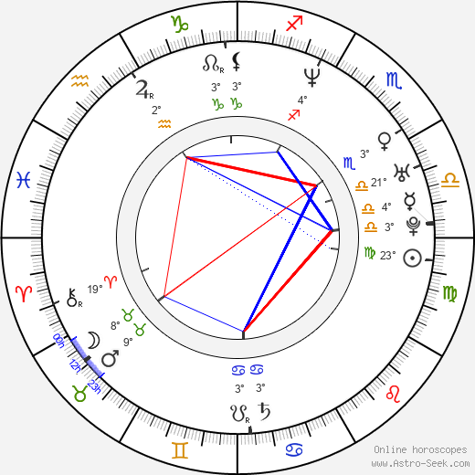Alexandr Vinokurov birth chart, biography, wikipedia 2020, 2021
