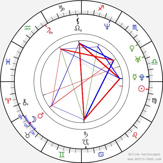 Alexandr Vinokurov birth chart, Alexandr Vinokurov astro natal horoscope, astrology