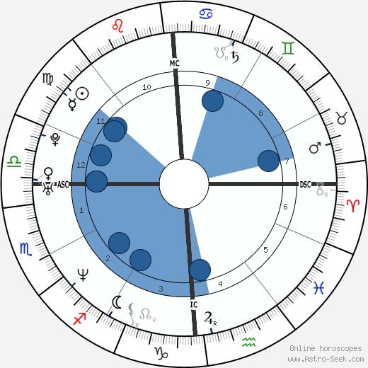Alexandra Kerry wikipedia, horoscope, astrology, instagram