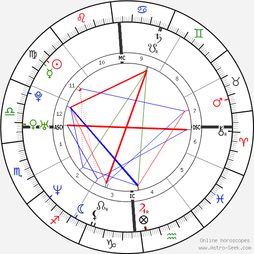 Alexandra Kerry tema natale, oroscopo, Alexandra Kerry oroscopi gratuiti, astrologia