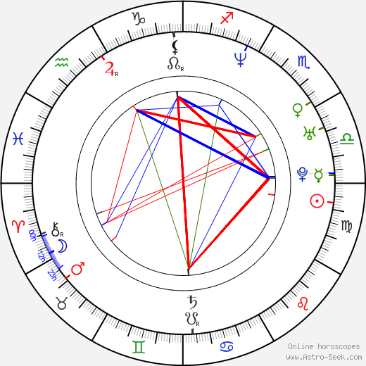 Alyn Smith astro natal birth chart, Alyn Smith horoscope, astrology