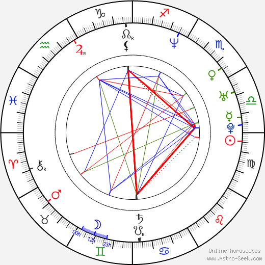 Andreas Günther birth chart, Andreas Günther astro natal horoscope, astrology