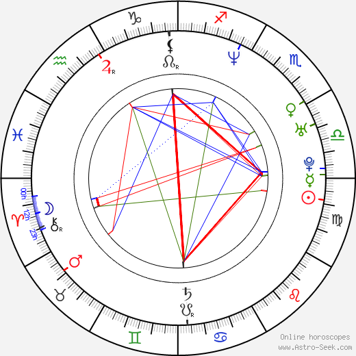 Andrew Lincoln astro natal birth chart, Andrew Lincoln horoscope, astrology