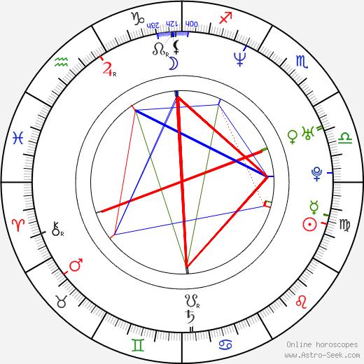 Barbora Kroužková astro natal birth chart, Barbora Kroužková horoscope, astrology