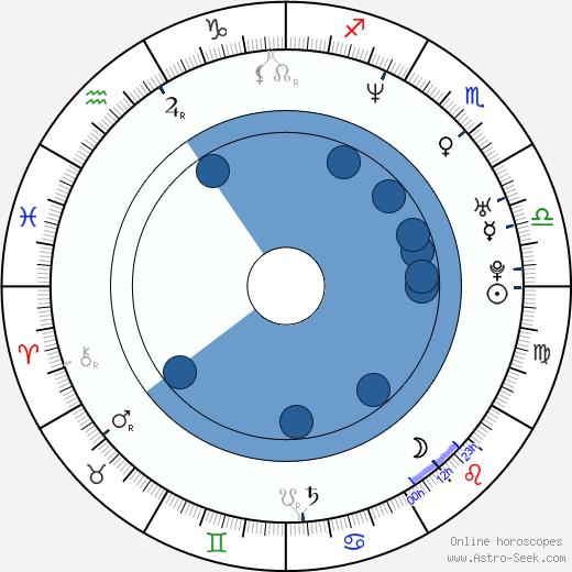 Bob Sapp wikipedia, horoscope, astrology, instagram