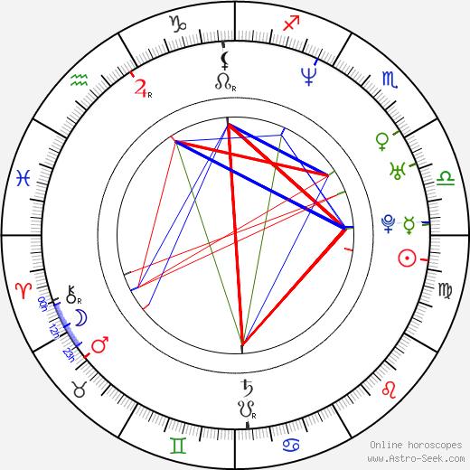 Brett Gentile birth chart, Brett Gentile astro natal horoscope, astrology