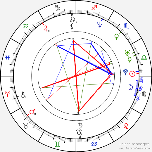 Bridgette Wilson-Sampras astro natal birth chart, Bridgette Wilson-Sampras horoscope, astrology