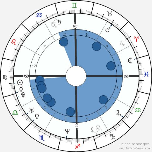 Christine Arron wikipedia, horoscope, astrology, instagram