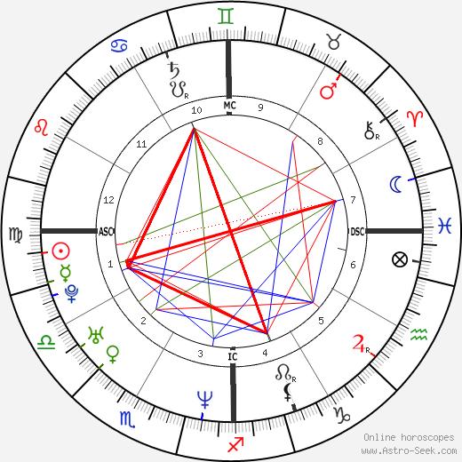 Кристина Аррон Christine Arron день рождения гороскоп, Christine Arron Натальная карта онлайн