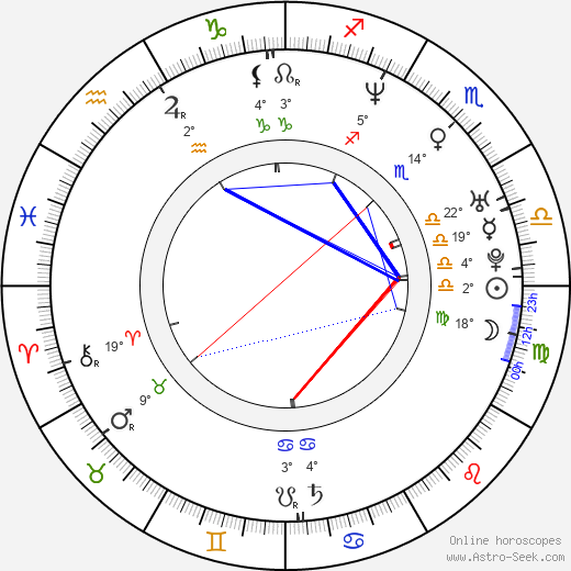 Dana Dinková birth chart, biography, wikipedia 2019, 2020