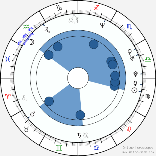 Diana Groó wikipedia, horoscope, astrology, instagram