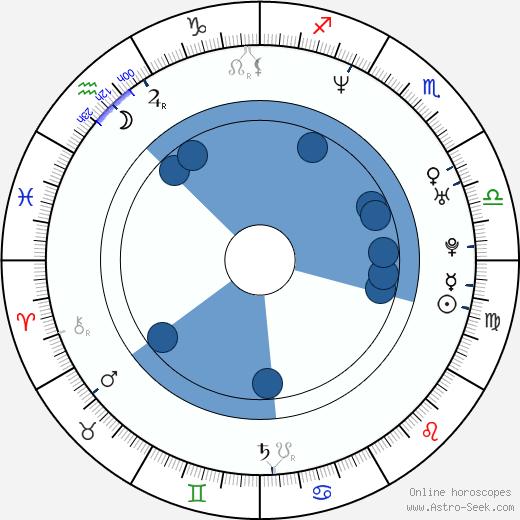Diane Mizota wikipedia, horoscope, astrology, instagram