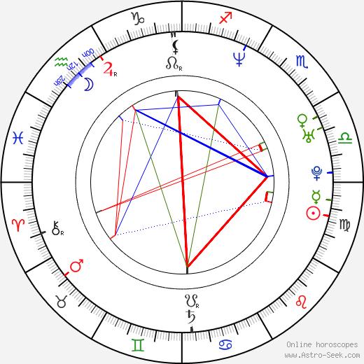 Diane Mizota день рождения гороскоп, Diane Mizota Натальная карта онлайн