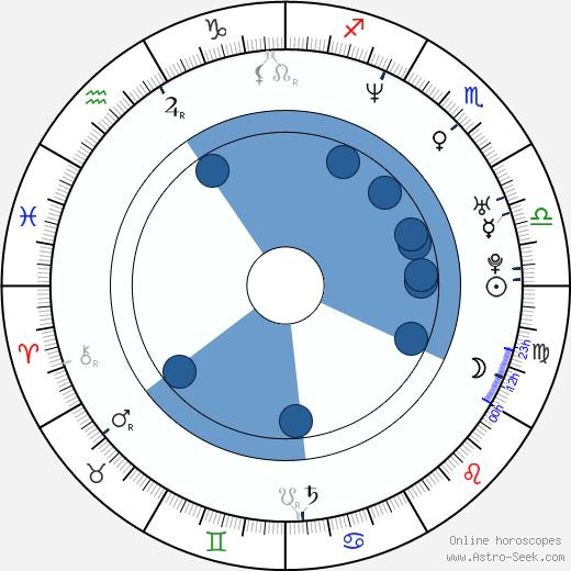 Eddie George wikipedia, horoscope, astrology, instagram