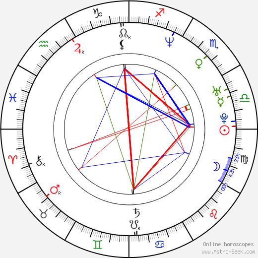 Eddie George tema natale, oroscopo, Eddie George oroscopi gratuiti, astrologia
