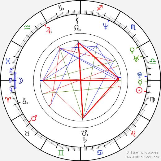 Fabio Cannavaro birth chart, Fabio Cannavaro astro natal horoscope, astrology