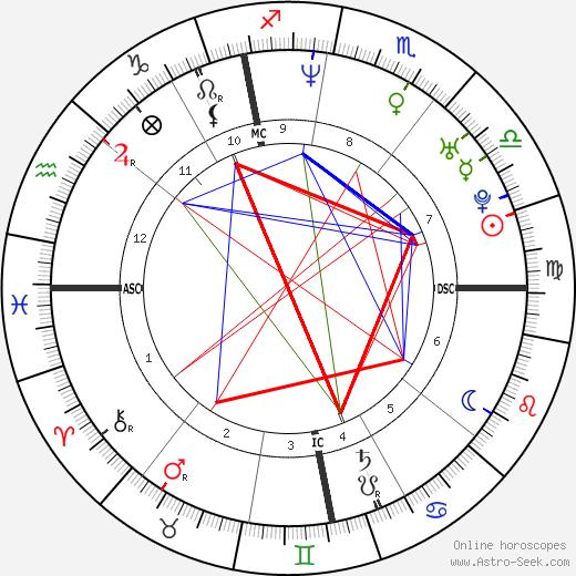 François-Xavier Demaison день рождения гороскоп, François-Xavier Demaison Натальная карта онлайн