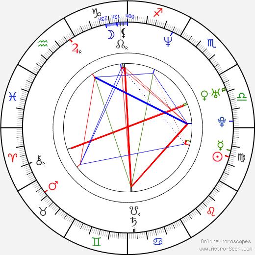 Greg Rusedski birth chart, Greg Rusedski astro natal horoscope, astrology