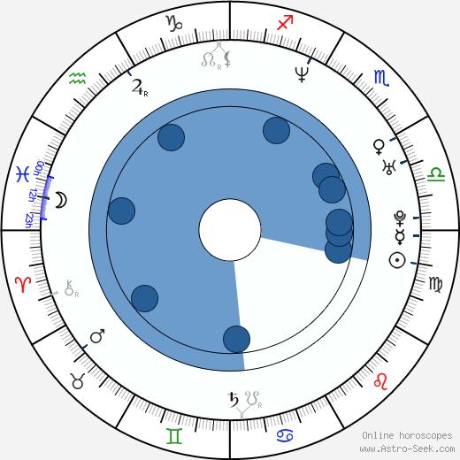 Howard Gibson wikipedia, horoscope, astrology, instagram
