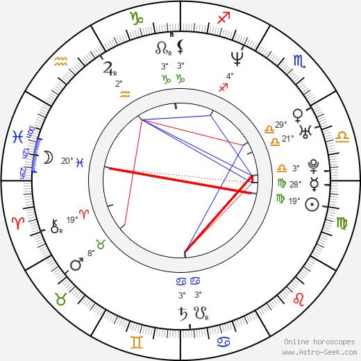 Howard Gibson birth chart, biography, wikipedia 2020, 2021