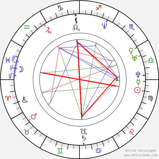 Howard Gibson birth chart, Howard Gibson astro natal horoscope, astrology