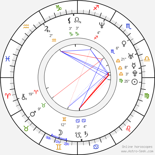 James Marsden birth chart, biography, wikipedia 2020, 2021