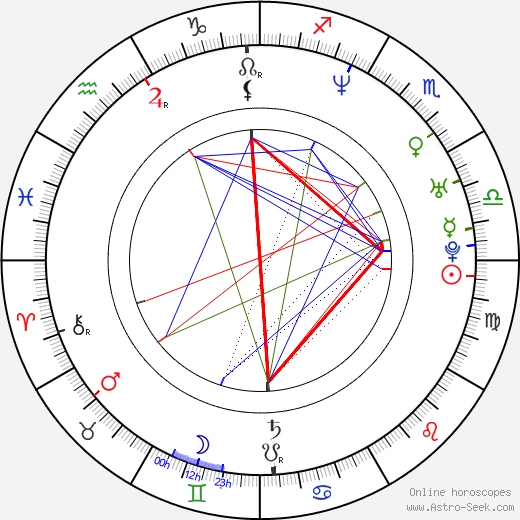 James Marsden birth chart, James Marsden astro natal horoscope, astrology