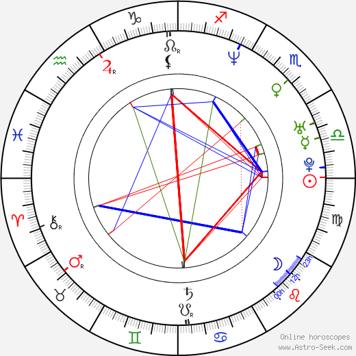 Jan Andersson birth chart, Jan Andersson astro natal horoscope, astrology