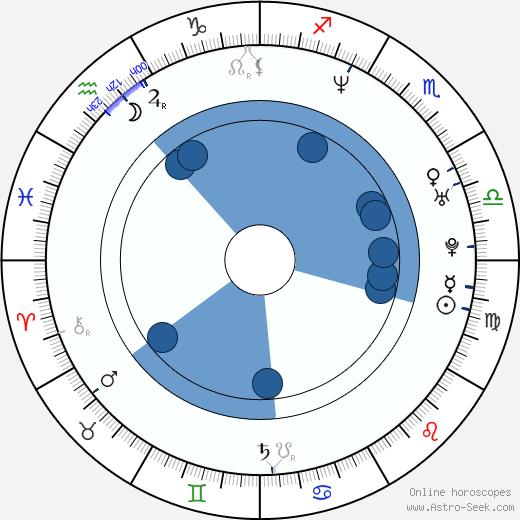 Jana Chochlačová wikipedia, horoscope, astrology, instagram