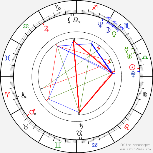 Jimmy Gnecco birth chart, Jimmy Gnecco astro natal horoscope, astrology
