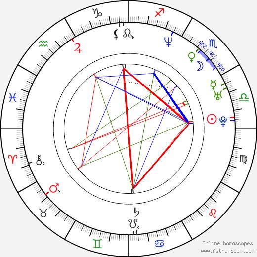 Jiří Strach birth chart, Jiří Strach astro natal horoscope, astrology