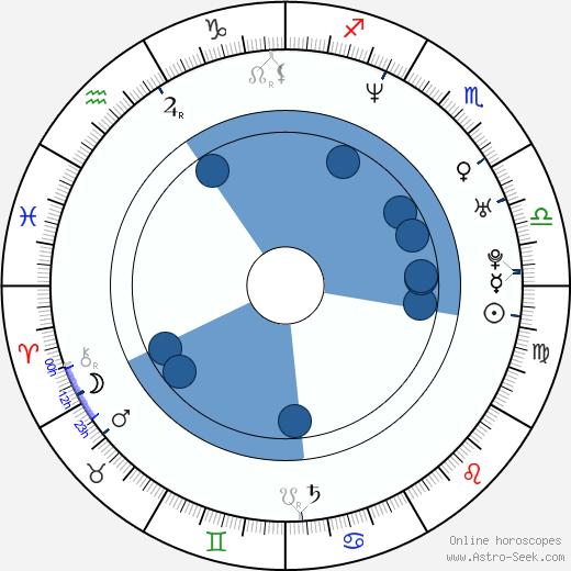 Julie Cox wikipedia, horoscope, astrology, instagram