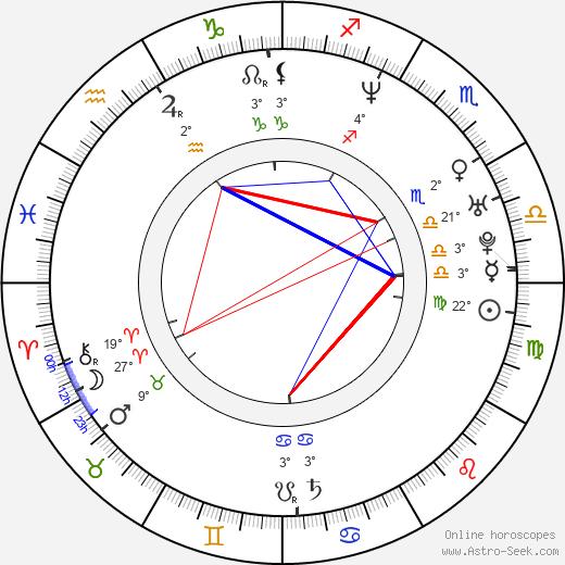 Julie Cox birth chart, biography, wikipedia 2019, 2020