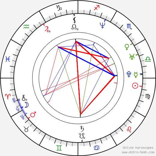 Julie Cox astro natal birth chart, Julie Cox horoscope, astrology