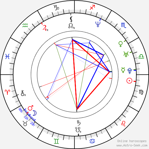 Loona birth chart, Loona astro natal horoscope, astrology