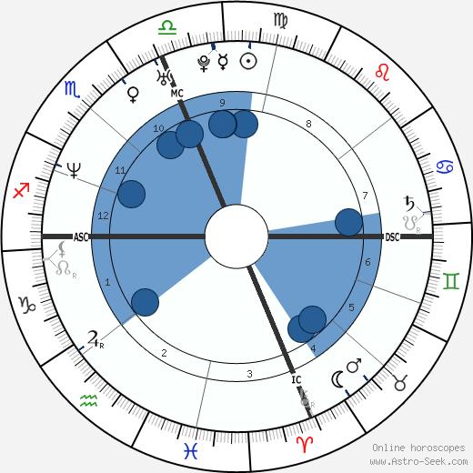 Maelys de Rudder Tanovic wikipedia, horoscope, astrology, instagram
