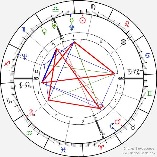 Maelys de Rudder Tanovic tema natale, oroscopo, Maelys de Rudder Tanovic oroscopi gratuiti, astrologia