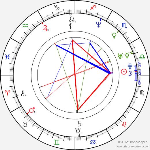 Мария Бонневи Maria Bonnevie день рождения гороскоп, Maria Bonnevie Натальная карта онлайн