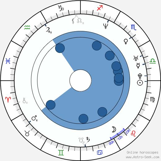 Maria Golubkina wikipedia, horoscope, astrology, instagram