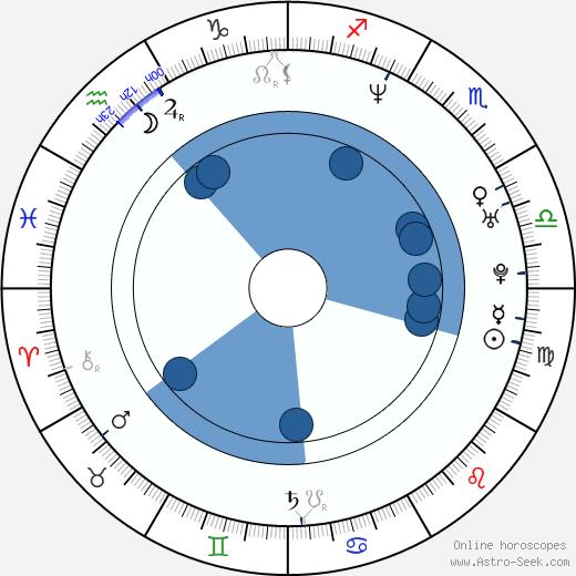 Maria Peszek wikipedia, horoscope, astrology, instagram