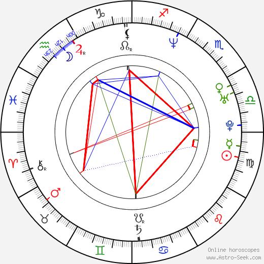 Maria Peszek tema natale, oroscopo, Maria Peszek oroscopi gratuiti, astrologia