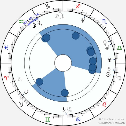 Michelle Goh wikipedia, horoscope, astrology, instagram