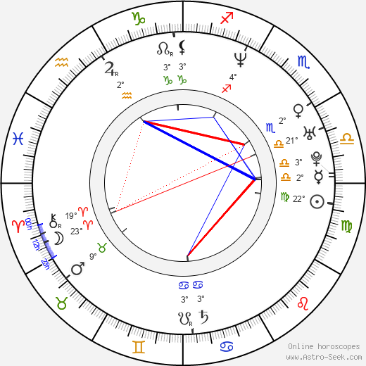 Miki Fujitani birth chart, biography, wikipedia 2018, 2019