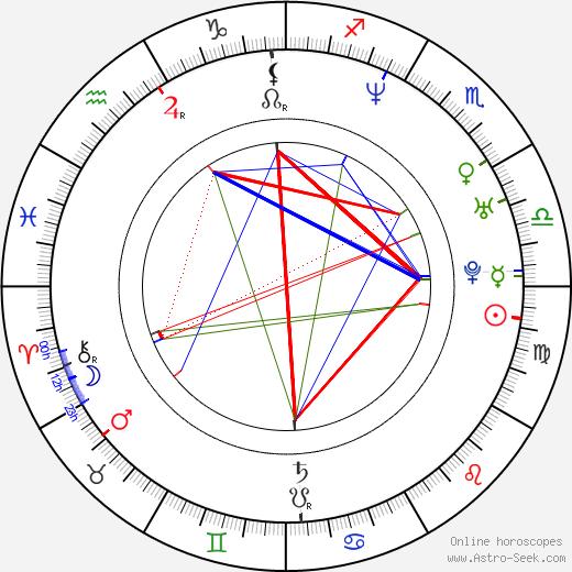 Miki Fujitani birth chart, Miki Fujitani astro natal horoscope, astrology