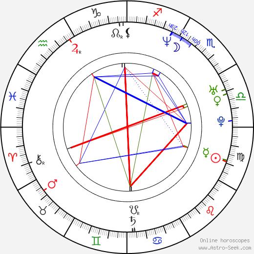 Mirja Boes день рождения гороскоп, Mirja Boes Натальная карта онлайн